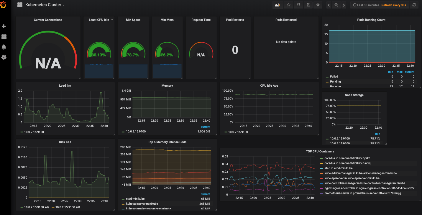 Prometheus + Grafana + Helm で Kubernetesクラスタの
